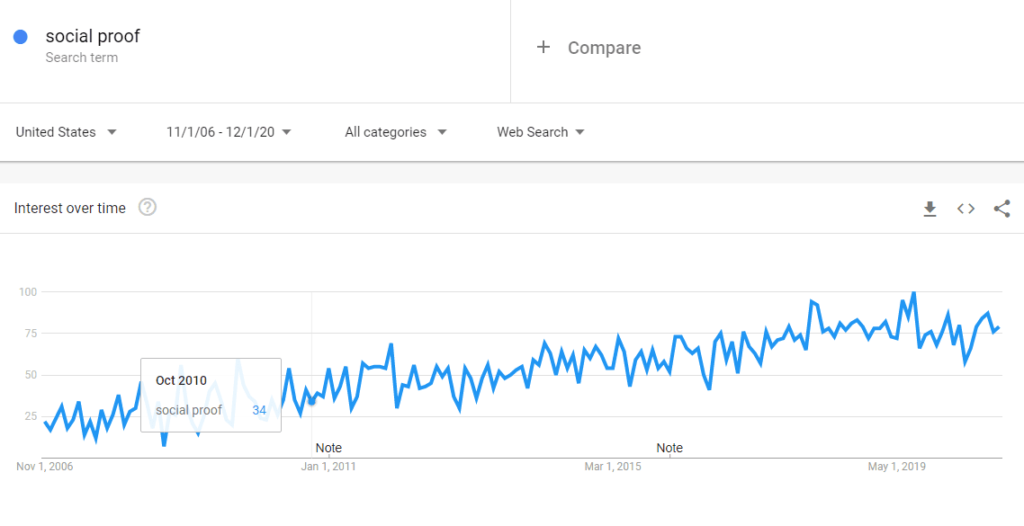 Google Trends chart of the growth in the term 'Social Proof' keyed into the Google Search Box