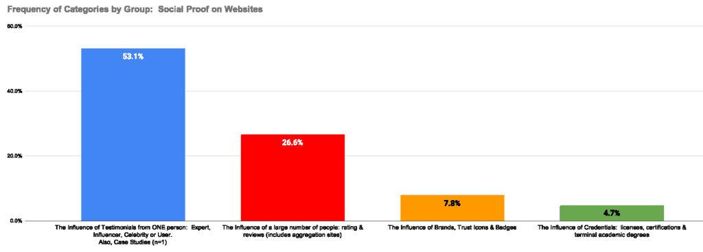 Relative use of Professional Credentials as a form of Social Proof