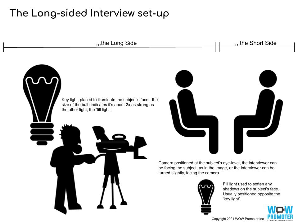 long-sided interview diagram