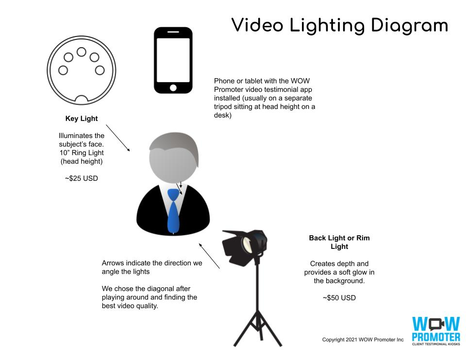 video lighting diagram with key light and back light