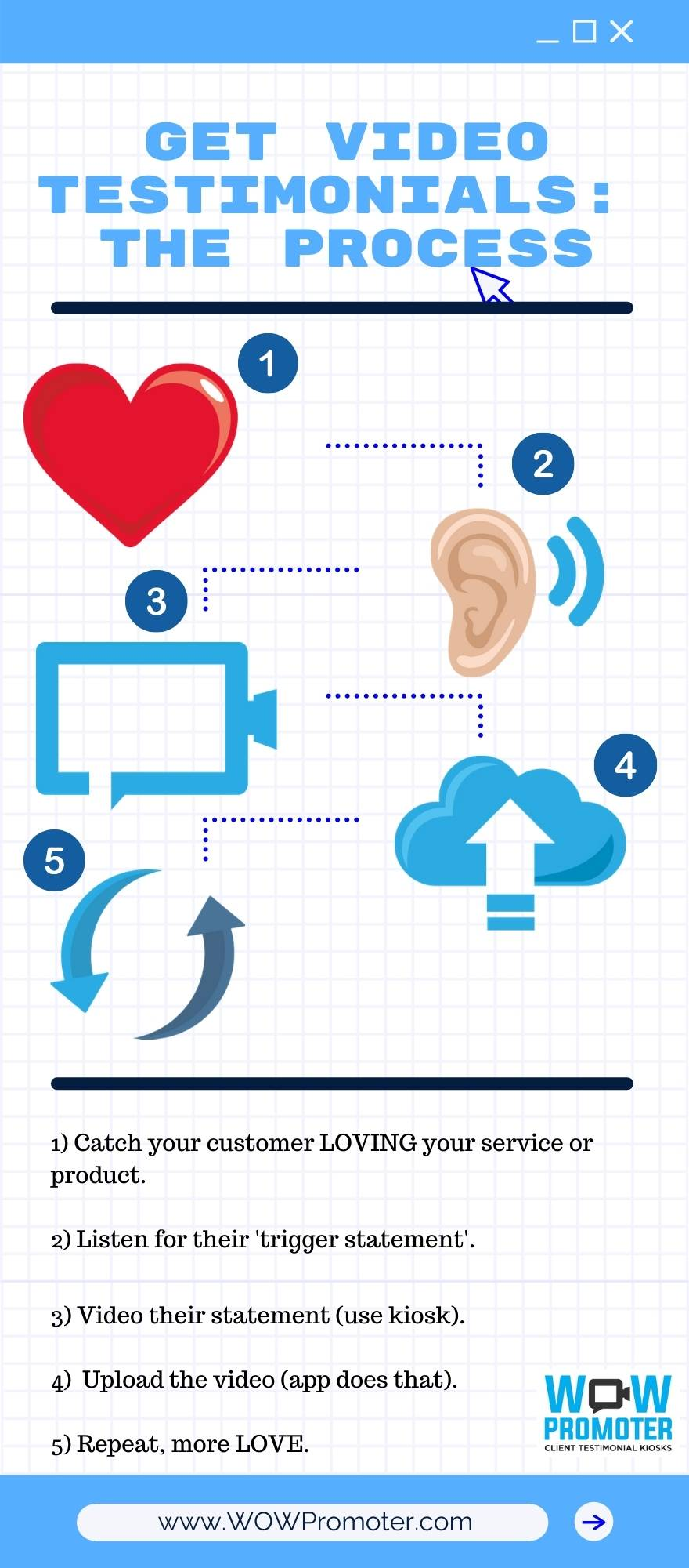Process Infographic to gather a video testimonial