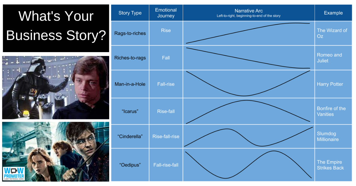 What's Your Business Story? Infograph of Narrative Arcs